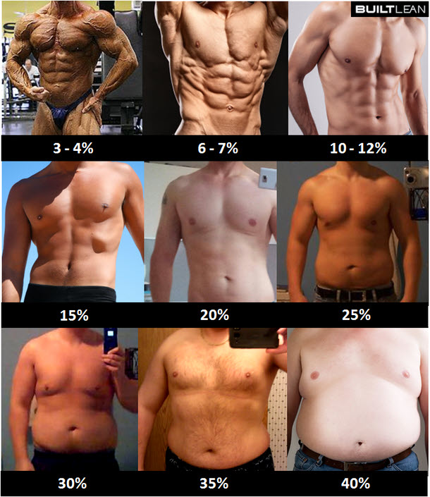 räkna ut fettprocent man