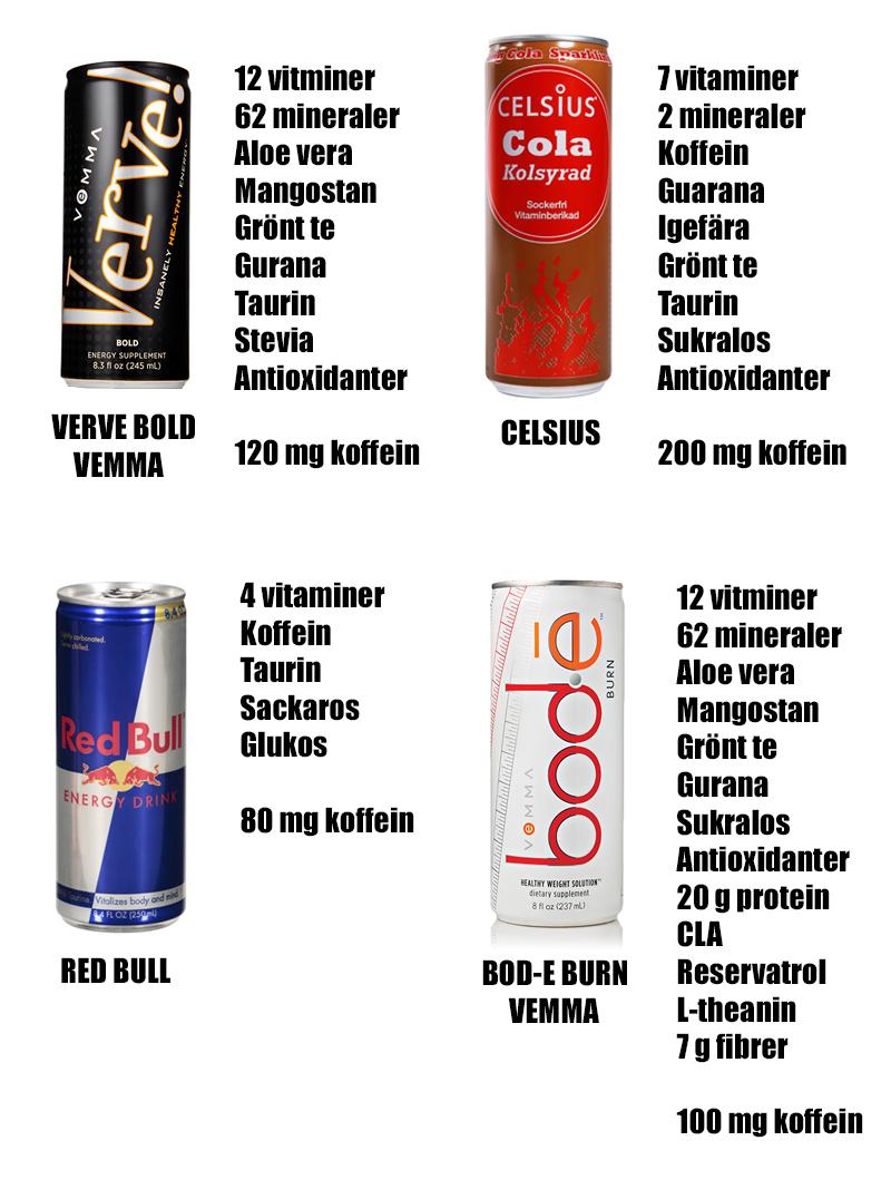 hur mycket koffein i red bull